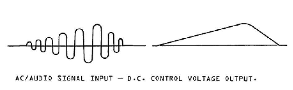 SW912 ENVELOPE FOLLOWER - Diagramm